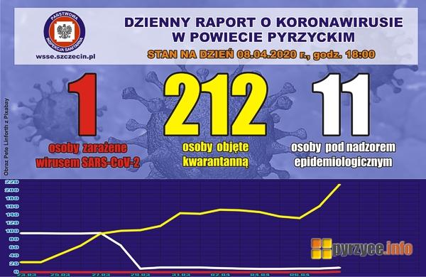 Koronawirus w Powiecie Pyrzyckim. Stan na dzień 08.04.2020 r.
