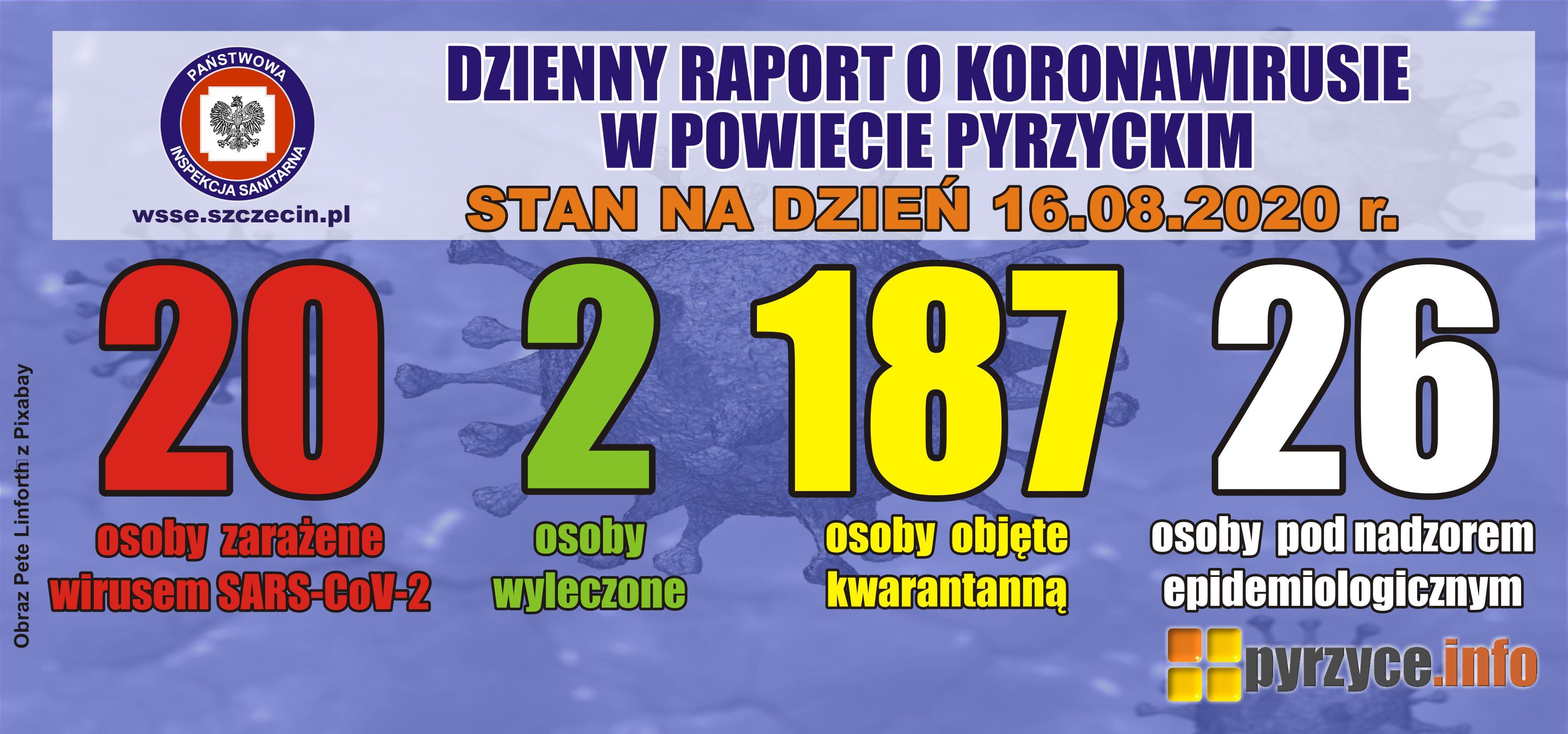 Powiat Pyrzycki: koronawirusa stwierdzono u dzieci w wieku 11 i 13 lat